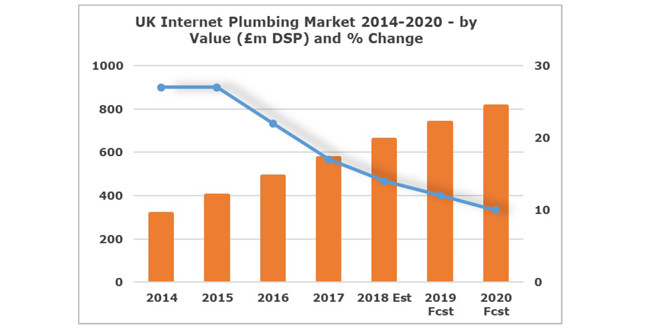 Online plumbing product sales set to rise by over 40% by 2022 image