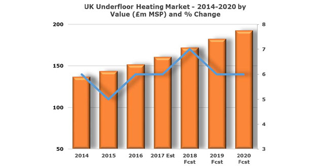 UK underfloor heating market forecast to grow 7% in 2018 image